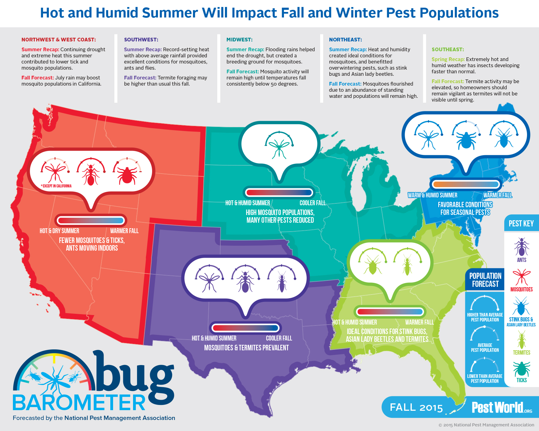 2015 Fall Bug Barometer Infographic