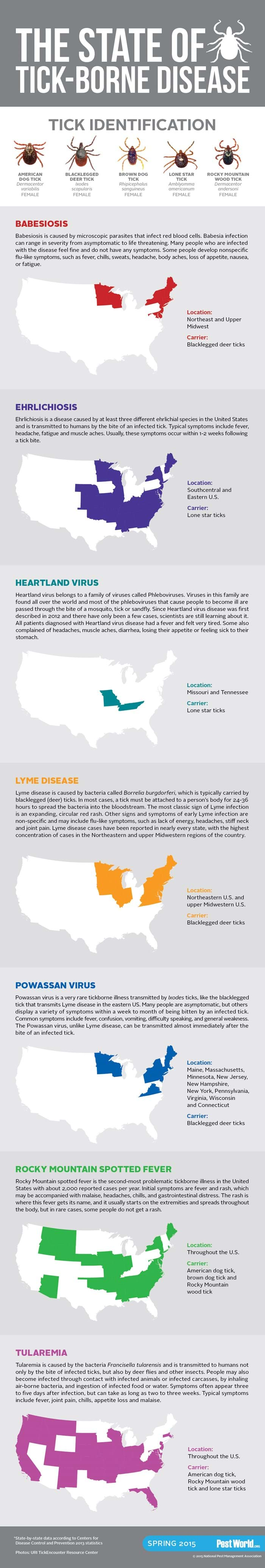 The State of Tick-Borne Diseases Infographic